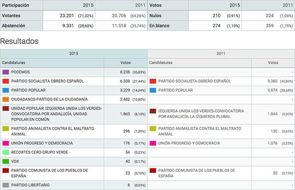 puerto real prefiere a podemos para las elecciones On ministerio del interior resultados elecciones