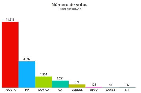 Escrutinio de las Elecciones Autonómicas de 2008 en Puerto Real.