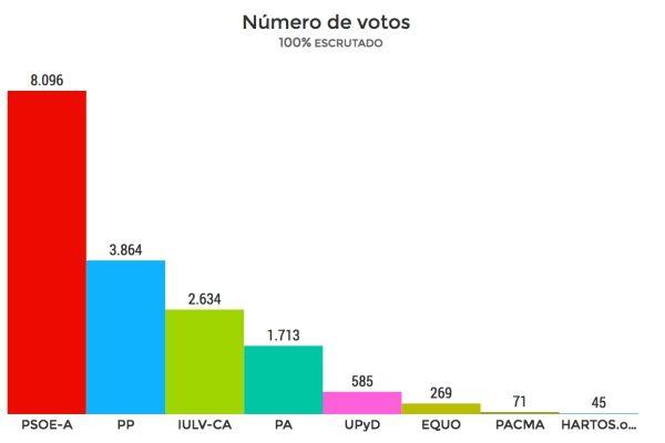 Escrutinio de las Elecciones Autonómicas de 2012 en Puerto Real.