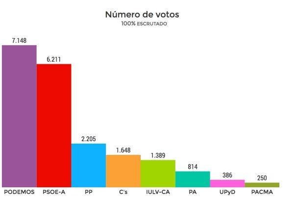Escrutinio de las Elecciones Autonómicas de 2015 en Puerto Real.